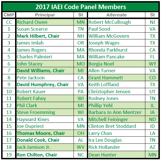 IAEI NEC Code Panel Members | IAEI Western Section